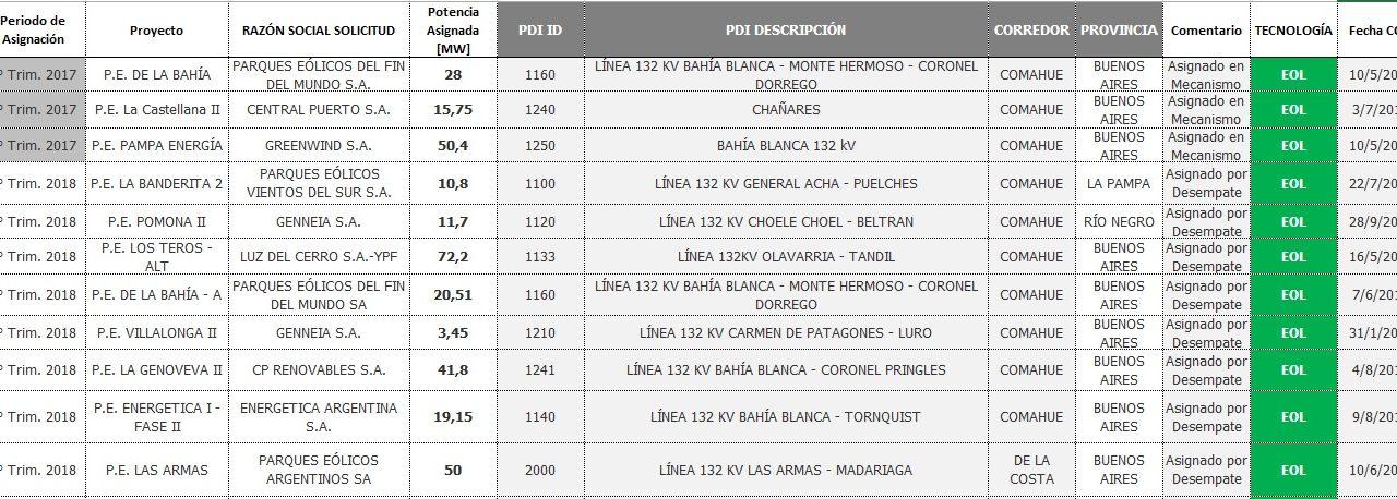 RenovAr 3: el gobierno argentino adjudicó 38 nuevos proyectos de energías renovables por 259 MW y convocó a otros 12 a igualar precio mínimo