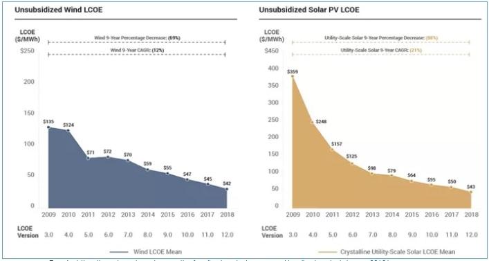 Continúa la baja en los costos de las energías renovables pero la eficiencia energética se torna la más competitiva