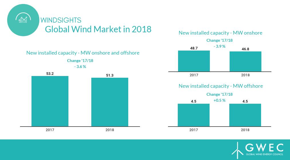 Informe del GWEC: en 2018 aumentó 51,3 GW la capacidad de energía eólica