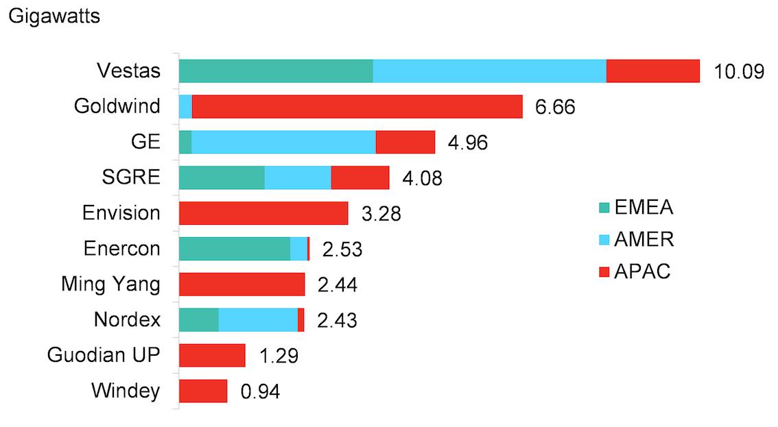 El ranking de los tecnólogos eólicos con participación de mercado en el mundo: Vestas lidera el podio