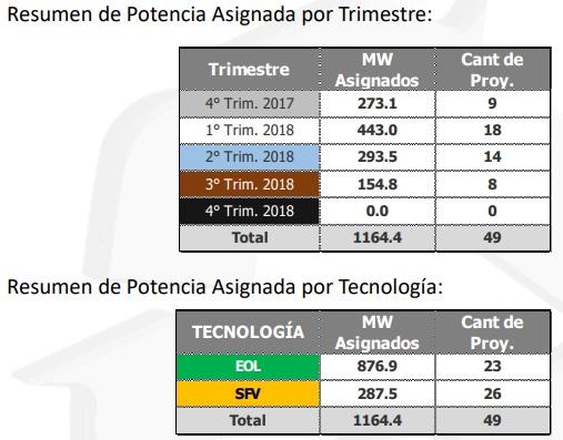 """López de Arbina de Circutor: """"la fotovoltaica tiene un rol fundamental en la subasta de Colombia"""""""