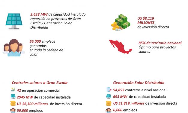 El Gobierno de Chile lanzó a consulta de los privados los cambios en la operación y precios de las centrales de energías renovables