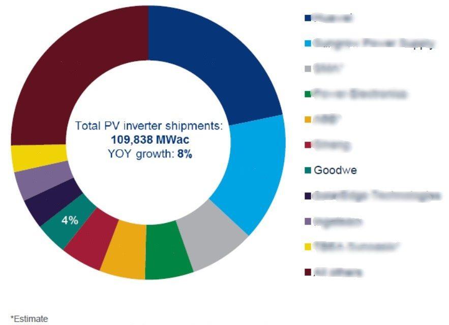 GoodWe: el Séptimo más grande proveedor de inversores fotovoltaicos en el mundo según ranking de Wood Mackenzie