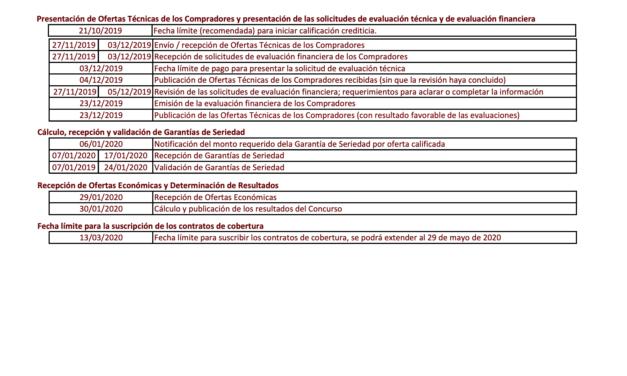 Nuevo reporte indica que de las 90 ofertas adjudicadas en subastas de energías renovables en México 19 aún no logran avanzar en la construcción
