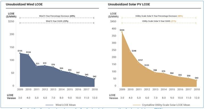 LCOE-Solar-y-Eolica-sin-subsidios