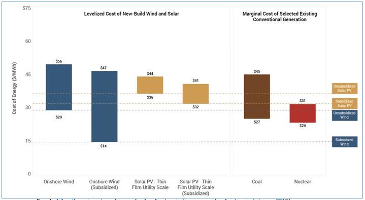 LCOE-y-Costos-Marginales-Combustibles