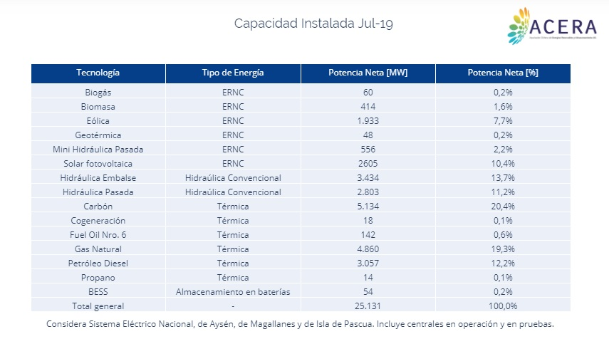 Esta es la sección de estadísticas de las energías renovables en Chile que publica la nueva web de ACERA