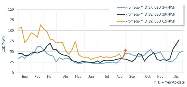 Por la baja de la generación hidroeléctrica, el precio promedio semanal aumentó USD 20/MWh en Colombia