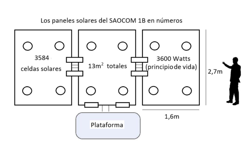 saocom 1b - infografia paneles