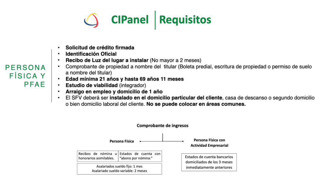 ci panel requisitos