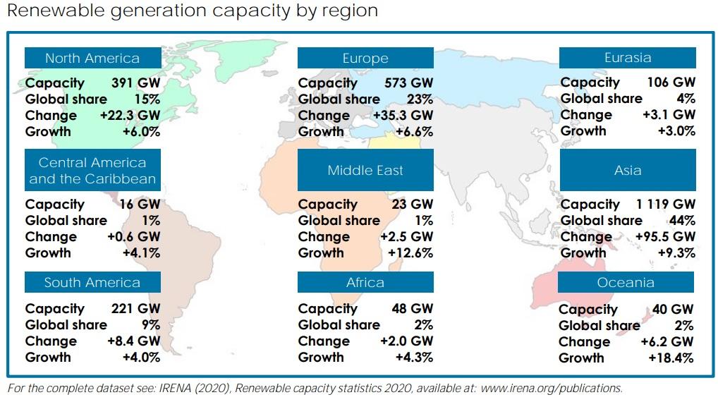 Nuevo reporte de IRENA muestra el crecimiento de las energías renovables en 2019 por tecnología y región