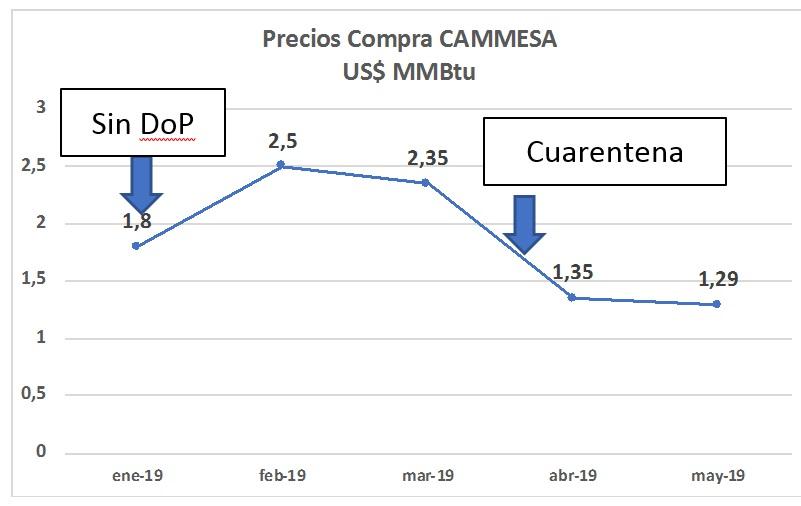 Precios a la baja: cómo evoluciona la tendencia de las subastas de gas para generación eléctrica en Argentina