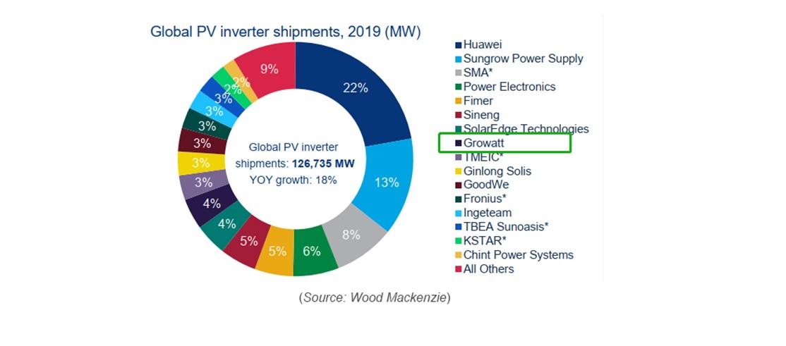 Growatt ocupó el 8° puesto de envíos mundiales de inversores fotovoltaicos en 2019