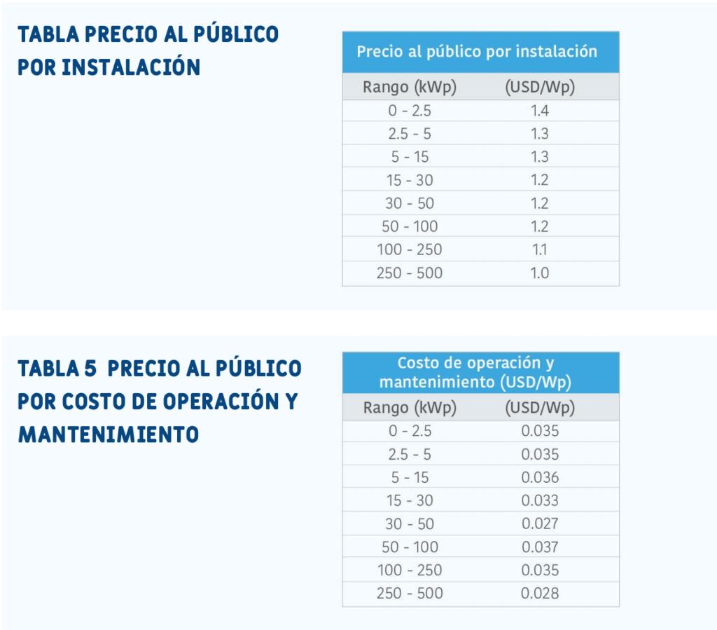 precios finales gd mexico