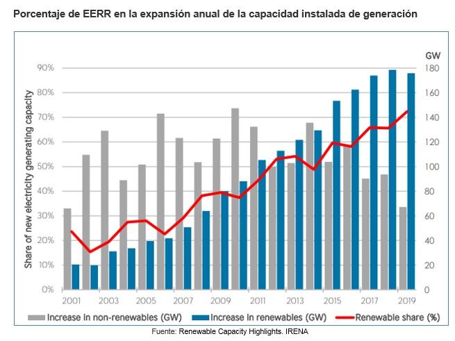 ¿Cómo evolucionó la capacidad instalada renovable en Latinoamérica? Conclusiones sobre el último reporte de IRENA