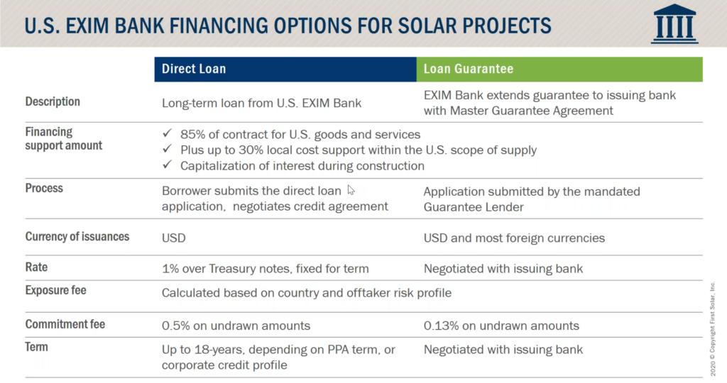 opciones de financiamiento para proyectos solares