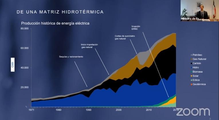 Chile apura la descarbonización para cubrir en 10 años el 70% de su matriz eléctrica con energías renovables