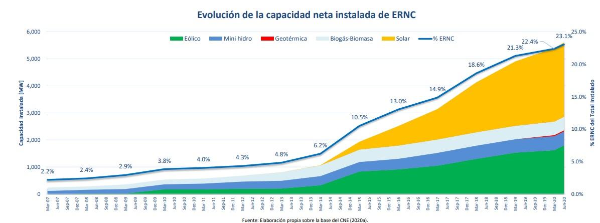 El listado completo de los proyectos de energías renovables en construcción en Chile