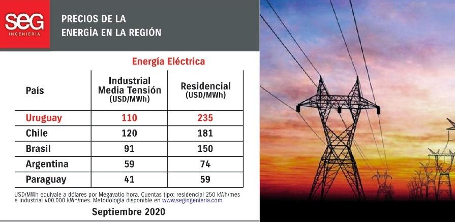 Uruguay, Chile y Brasil: los países con las tarifas eléctricas más caras de la región