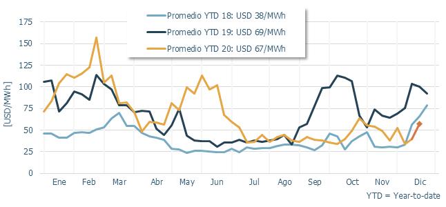 Colombia: la energía eólica y solar estuvo por debajo del precio promedio anual de la energía