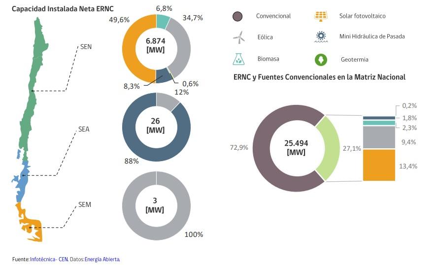Hito en Chile: Las renovables alcanzan los 7 GW de capacidad instalada