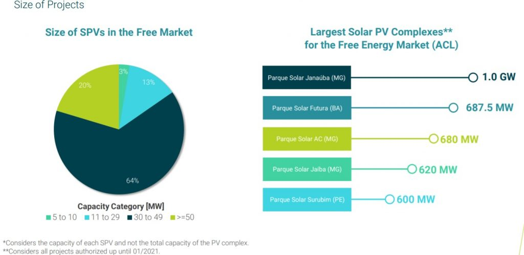 Situación de los proyectos en el mercado libre