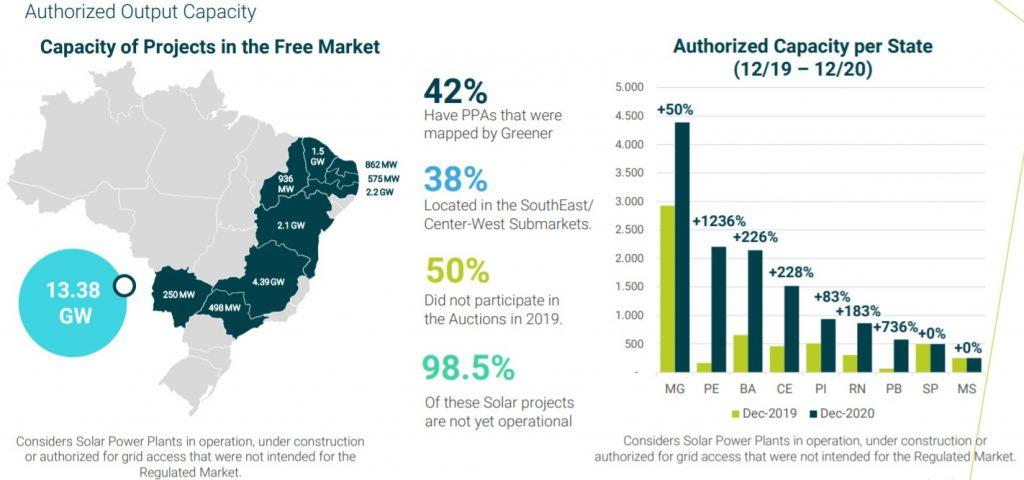 Situación de los proyectos en el mercado libre - Capacidad
