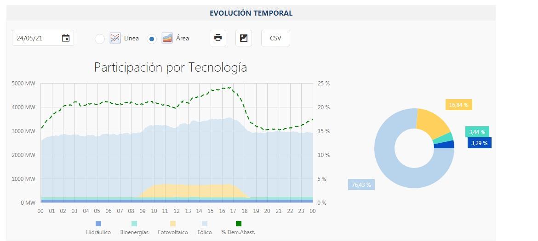 24,07%: Argentina batió su récord de generación renovable