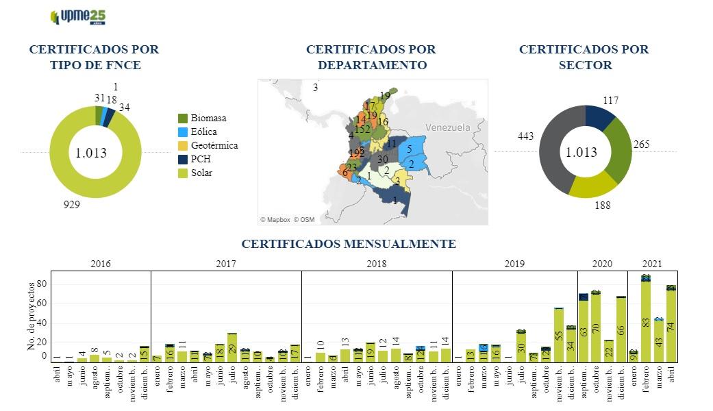 El apetito inversor se percibe en el récord de beneficios tributarios para energías renovables en Colombia