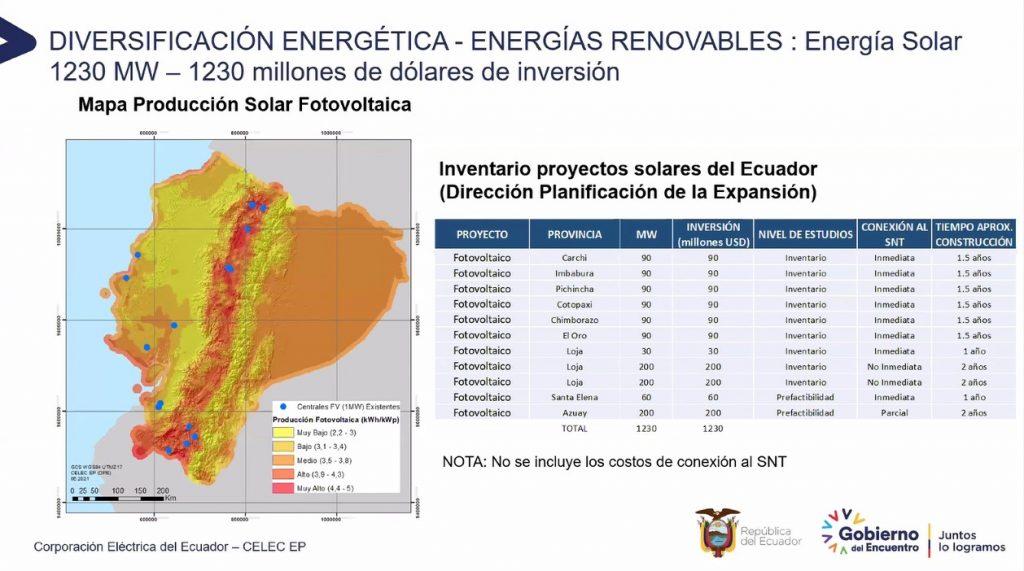 solar ecuador