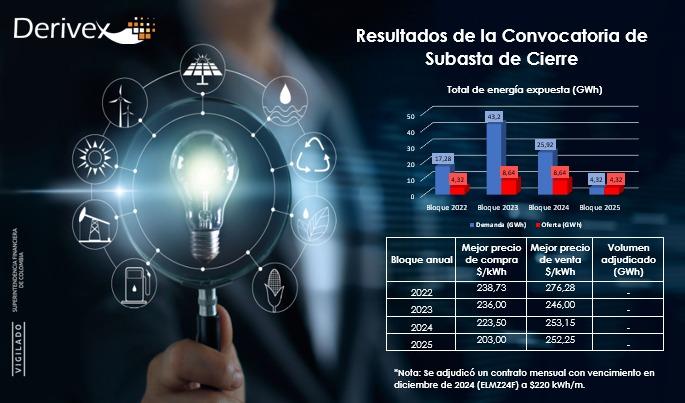 Con precios «dinámicos» Derivex finalizó su cuarta subasta con un nuevo contrato de energía para 2024 en Colombia