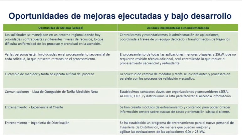 Oportunidades de mejoras ejecutadas y bajo desarrollo. Fuente LUMA