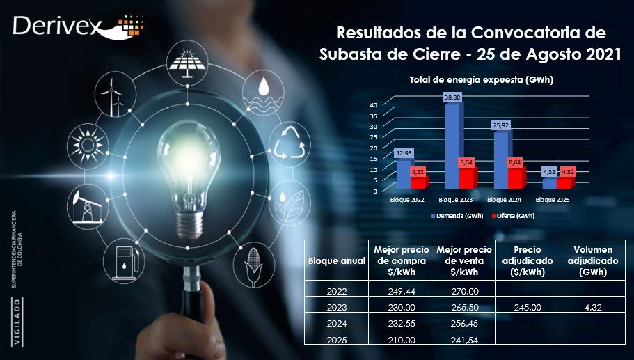 Subasta Derivex: Acordaron compra de energía para el 2023 y sorprendieron altos precios para 2022