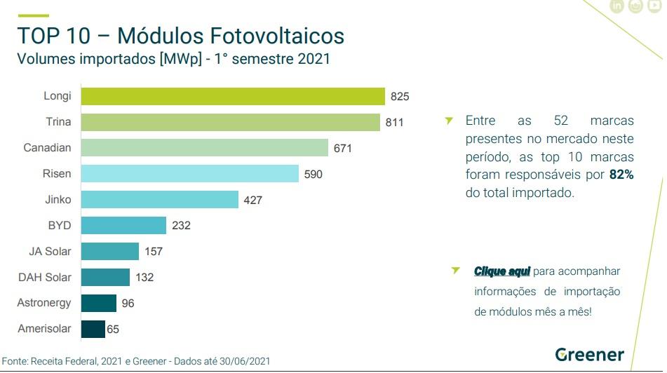 Market share y tendencias: Radiografía del crecimiento fotovoltaico en Brasil