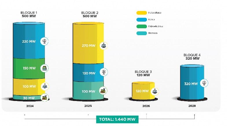 Es oficial: Ecuador actualiza su plan eléctrico para incorporar 1.440 MW de energías renovables