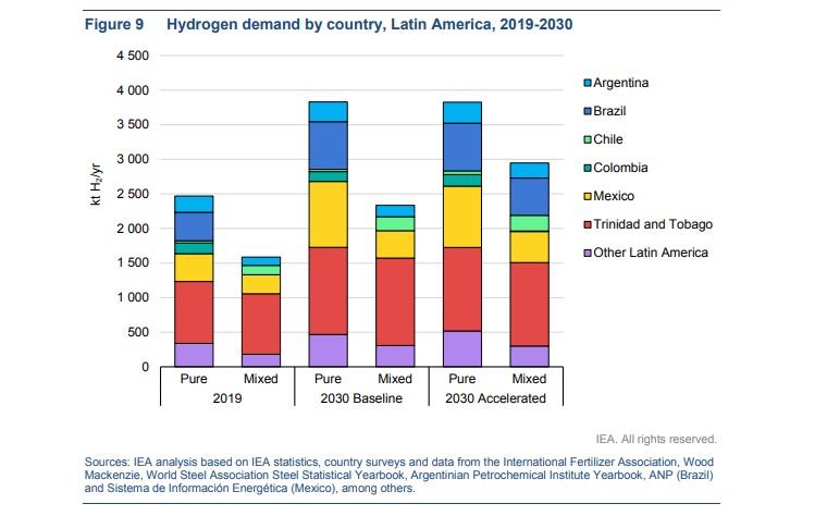 Asociación Mexicana de Hidrógeno respalda recomendaciones de la AIE para AL en materia de hidrógeno