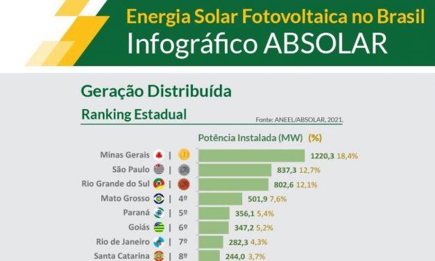 Brasil supera 6,6 GW instalados en fotovoltaica y el 63% es generación distribuida