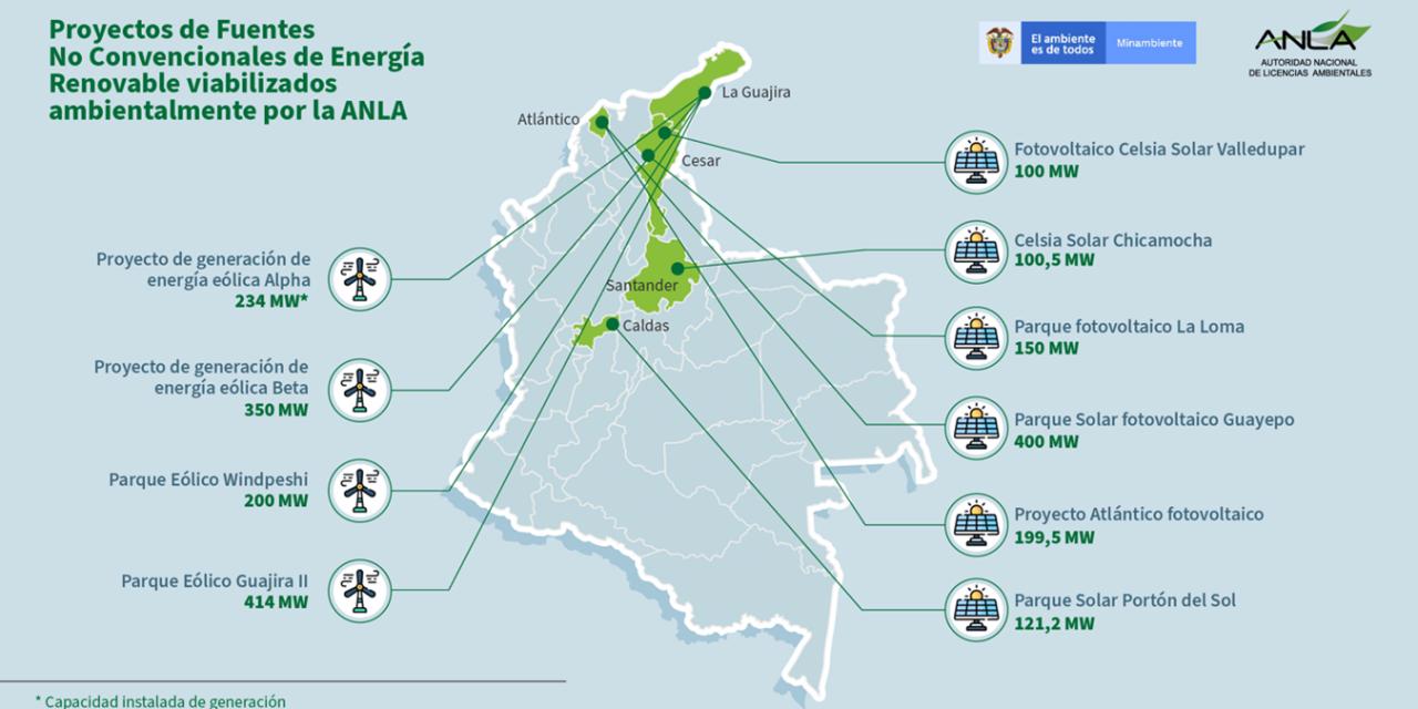 Los 10 proyectos renovables que ya recibieron licenciamiento ambiental en Colombia